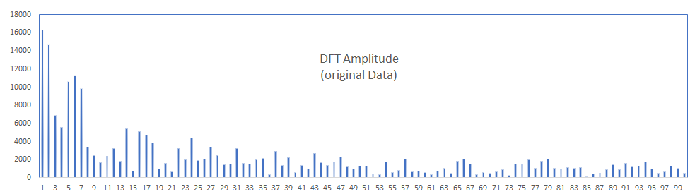 In the figure, we show the Fourier transform (i.e., DFT/FFT) amplitude of our input data using the first 110 components