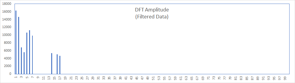 In this figure, we show a modified plot of the Fourier transform (i.e., DFT/FFT) amplitude, as we removed all components (i.e., set to zero) of lower amplitude values