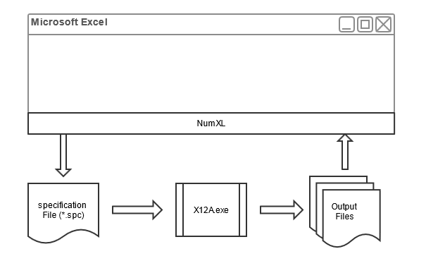 In this figure, a simplified flowchart visualizes how NumXL transfers data and inputs to the X12A program for calculations, and brings the outputs back to the user into Excel