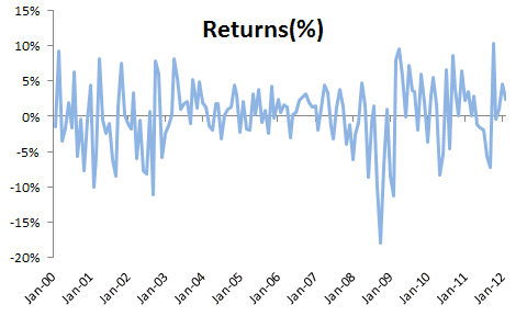 S&P 500 ETF (aka SPDR) monthly returns