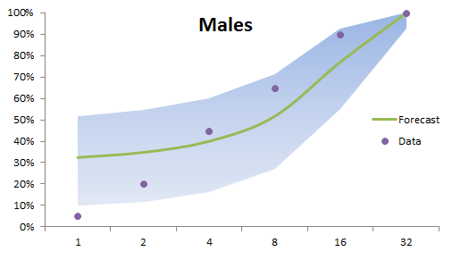 generalized linear model Forecast plot with confidence region for male budworm in Excel