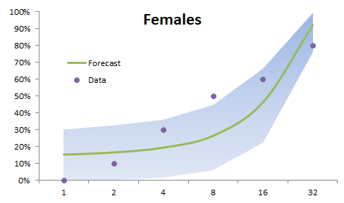 generalized linear model (Generalized Linear Model in Excel) Forecast with confidence region for female Bud worm