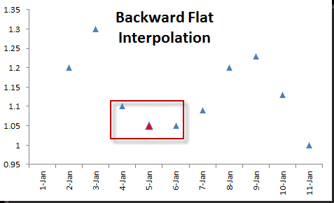 BKWD-Flat-Interpolation.png