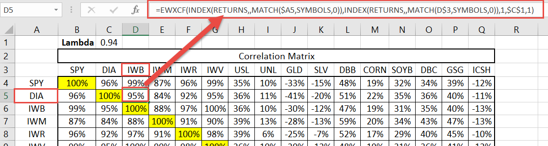 Choose your favorite correlation function, pass the two time-series, and store the returned value in the table.