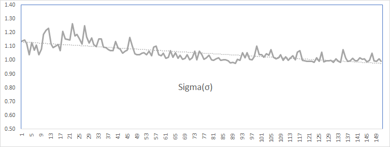 Backcasting ARMA (1,1) - sigma plot