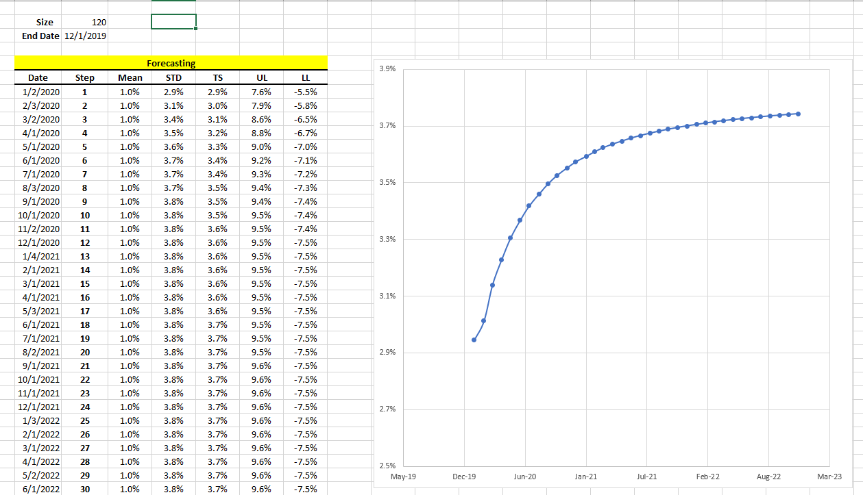 This figure shows the updated calculation for the dataset size and end-date, and the forecasting table and volatility term structure curve.