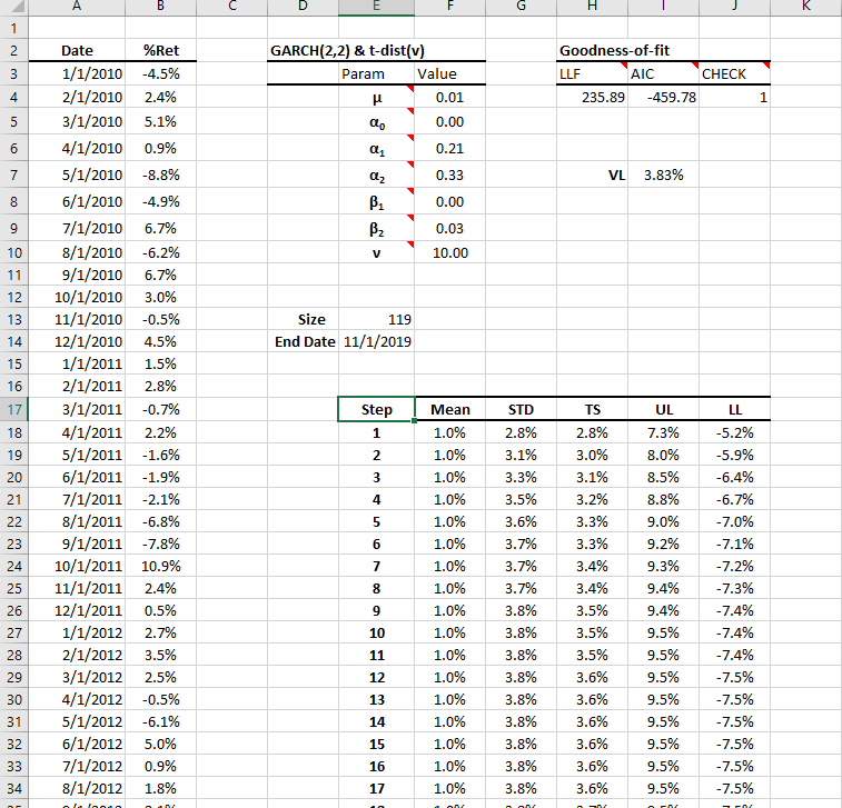 This figure shows the forecasting table generated by NumXL wizard for the following 36 months. Note that it uses the step (e.g., month) as time unit.