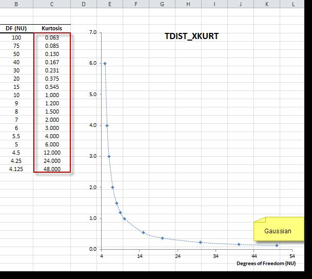 Student's t-Distribution X-Kurtosis Plot